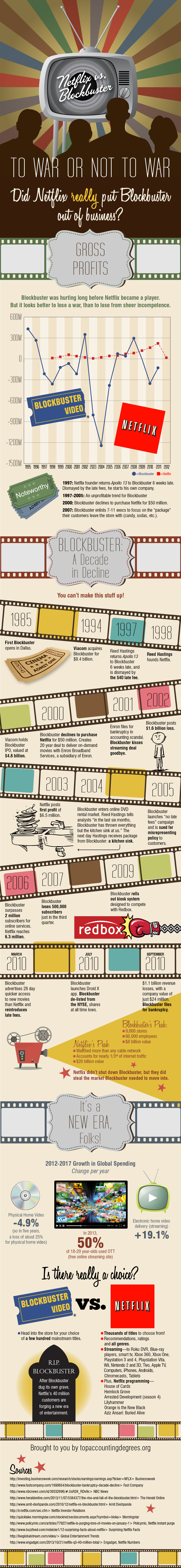 Infographic: How Blockbuster Died