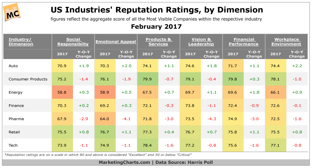 Table: Industries Ranked by Reputation Factors
