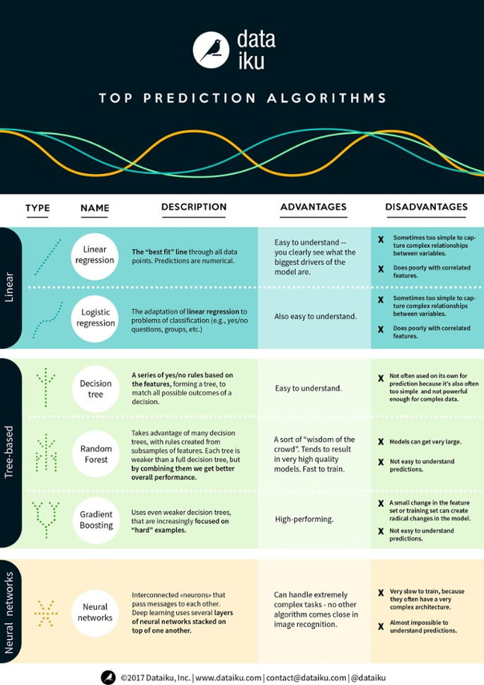 Infographic: Prediction Algorithms