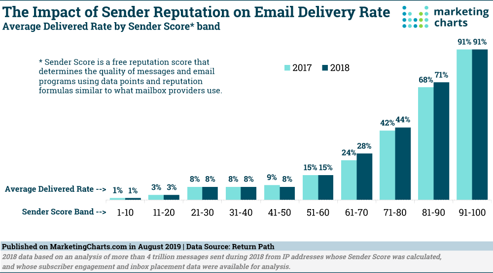 Chart: Email Sender Reputation & Delivery Rate